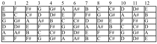 What Are Guitar Notes? Get Familiar With The Fretboard