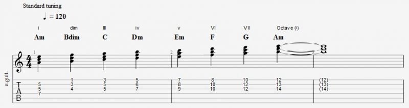 minor scale triads